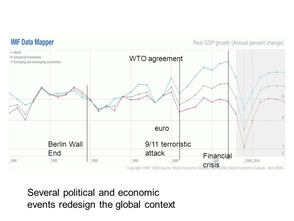 Several political and economic events redesign the global context