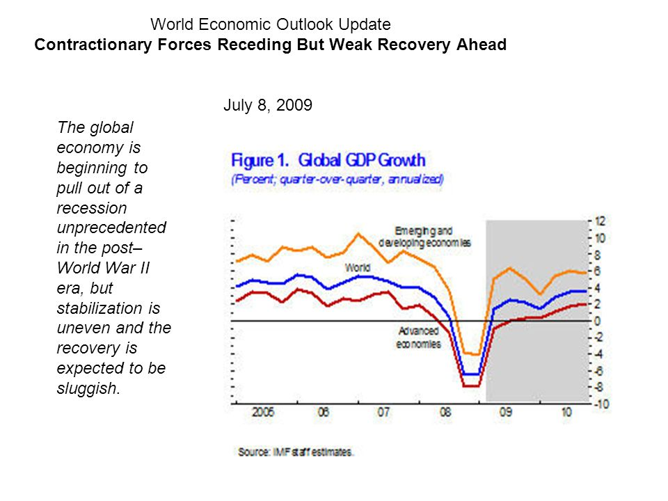 Contractionary Forces Receding But Weak Recovery Ahead