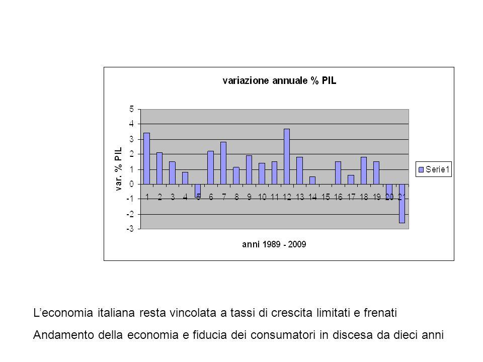 L'economia italiana resta vincolata a tassi di crescita limitati e frenati