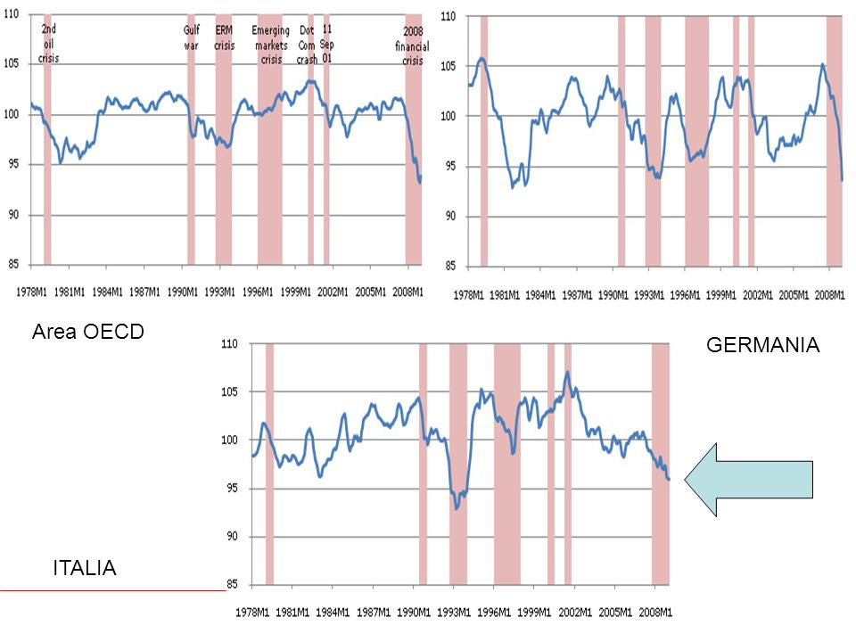 Area OECD GERMANIA ITALIA