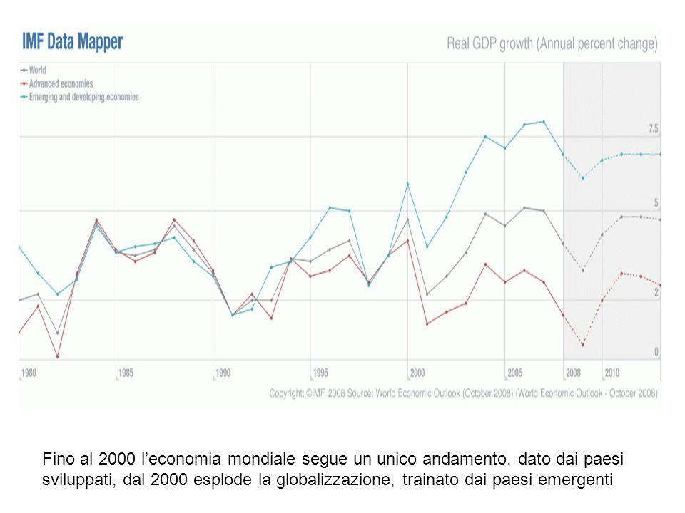 Fino al 2000 l'economia mondiale segue un unico andamento, dato dai paesi sviluppati, dal 2000 esplode la globalizzazione, trainato dai paesi emergenti