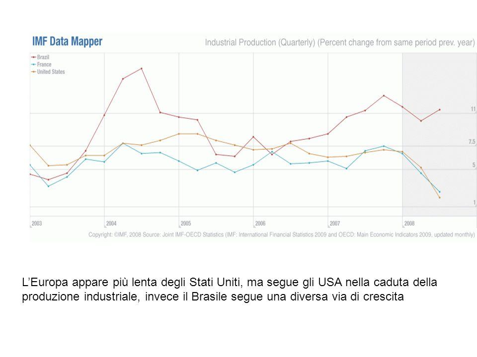 L'Europa appare più lenta degli Stati Uniti, ma segue gli USA nella caduta della produzione industriale, invece il Brasile segue una diversa via di crescita