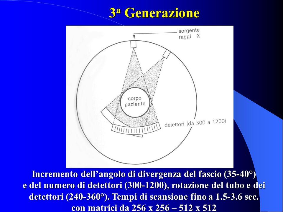 Incremento dell'angolo di divergenza del fascio (35-40°)