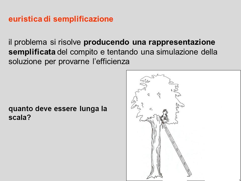 euristica di semplificazione