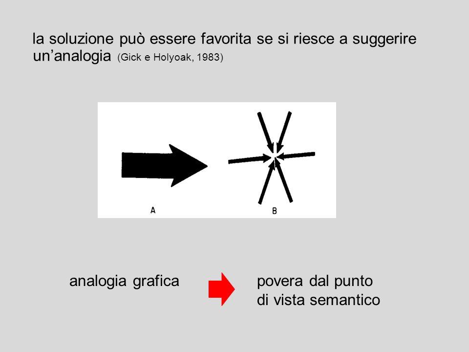 la soluzione può essere favorita se si riesce a suggerire un'analogia (Gick e Holyoak, 1983)