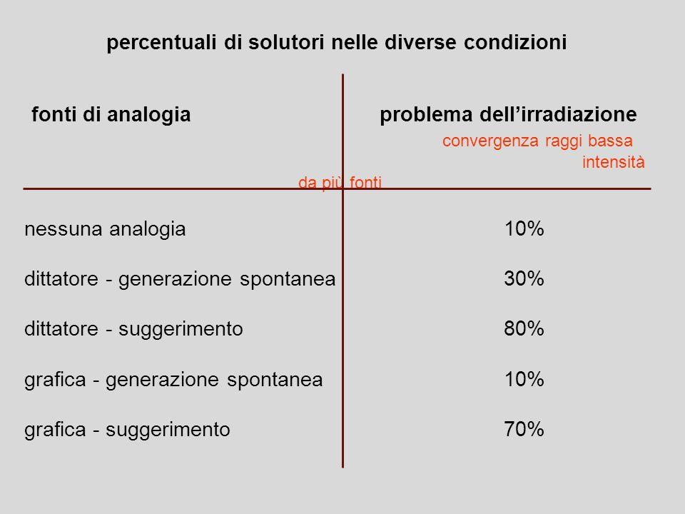 percentuali di solutori nelle diverse condizioni