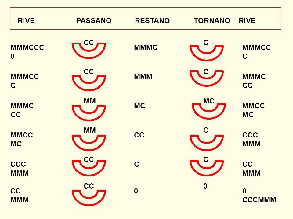 RIVE PASSANO RESTANO TORNANO RIVE