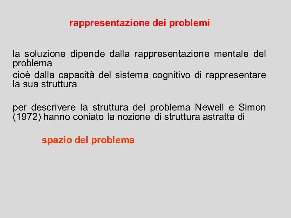 rappresentazione dei problemi
