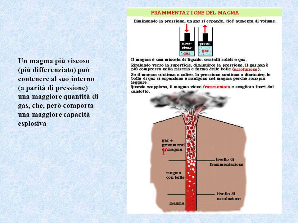 Un magma più viscoso (più differenziato) può contenere al suo interno (a parità di pressione) una maggiore quantità di gas, che, però comporta una maggiore capacità esplosiva