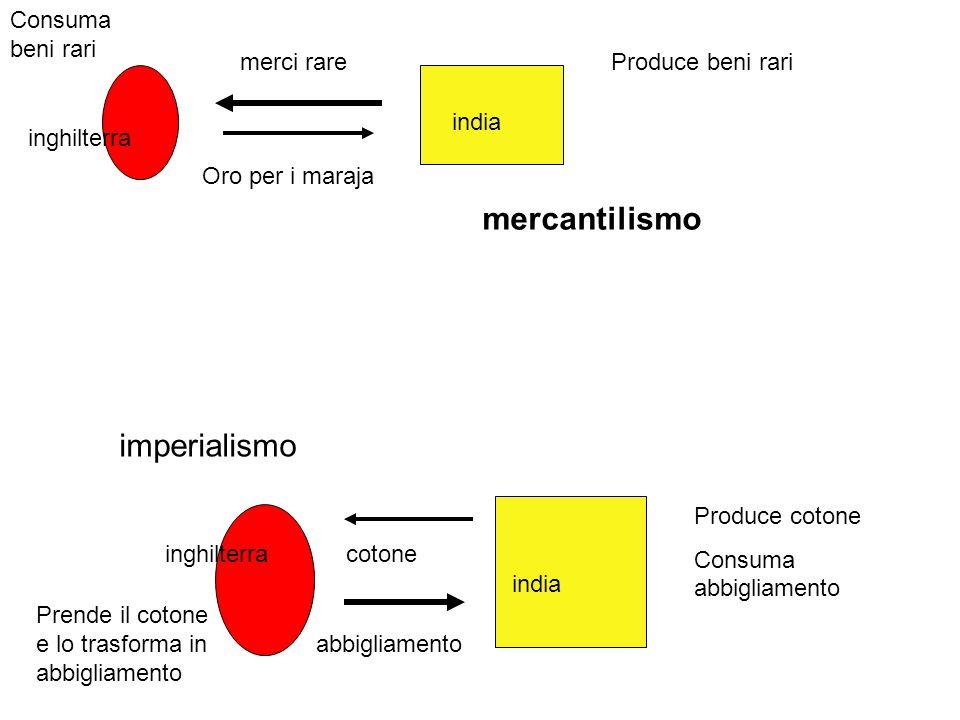 mercantilismo imperialismo Consuma beni rari merci rare
