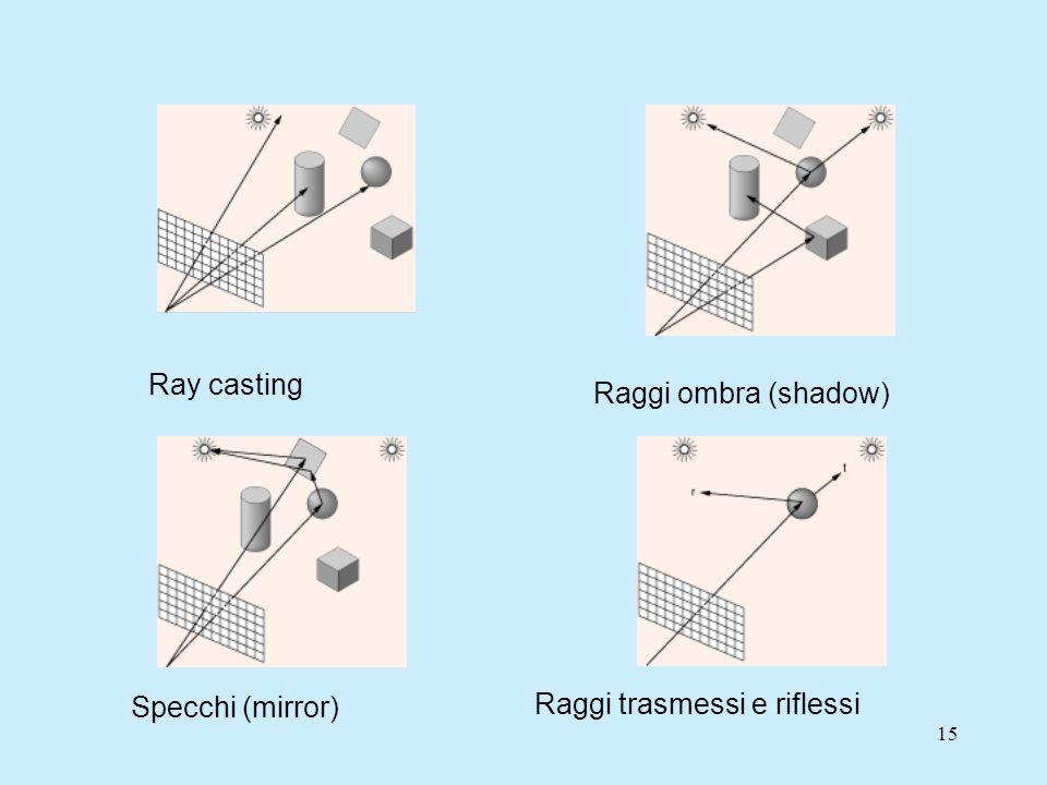 Ray casting Raggi ombra (shadow) Specchi (mirror) Raggi trasmessi e riflessi