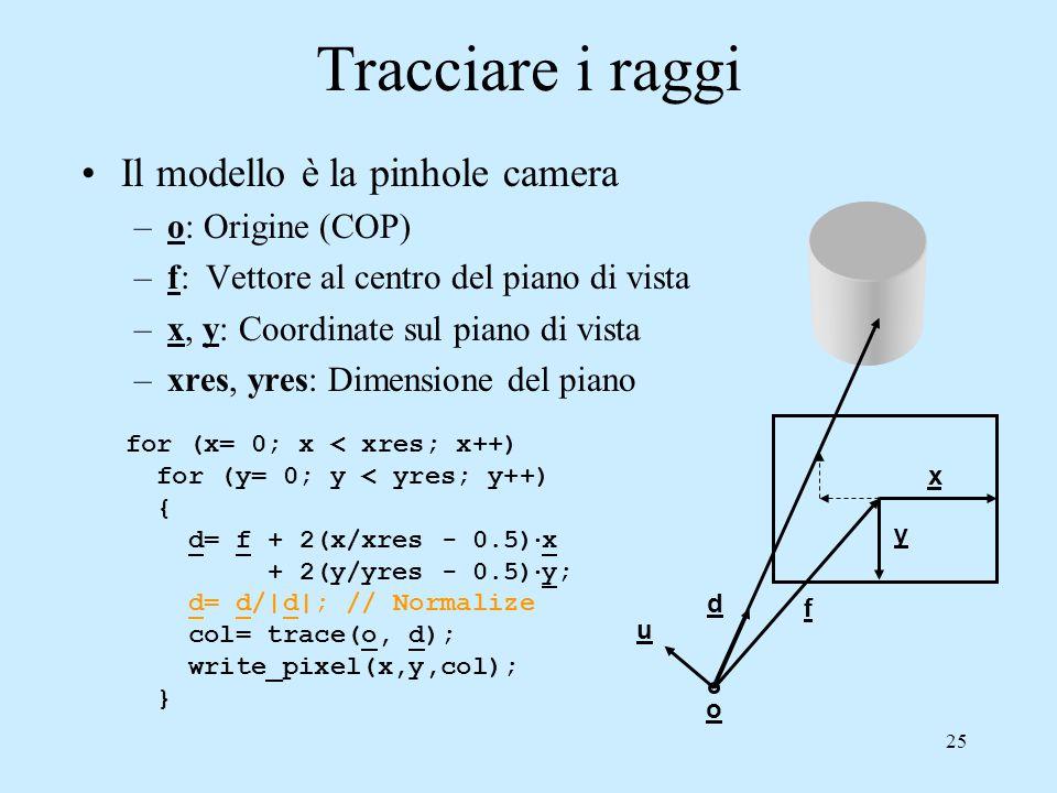 Tracciare i raggi Il modello è la pinhole camera o: Origine (COP)