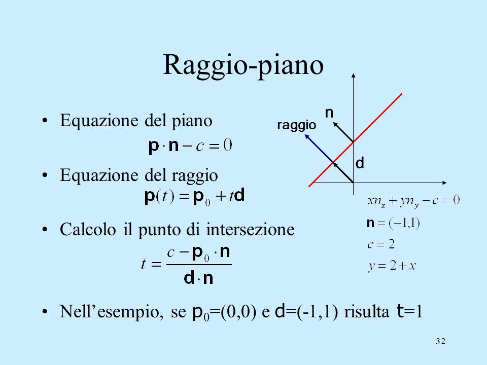 Raggio-piano Equazione del piano Equazione del raggio