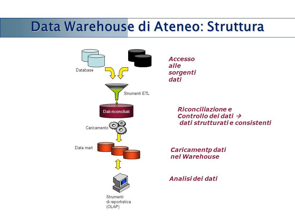 Data Warehouse di Ateneo: Struttura