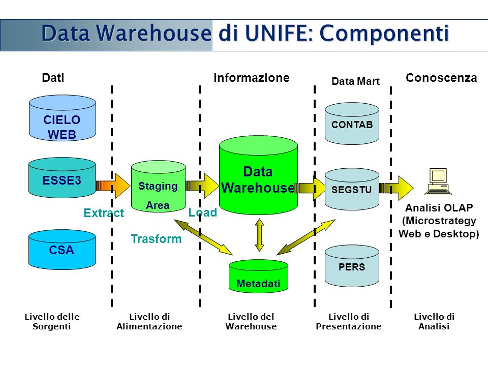 Data Warehouse di UNIFE: Componenti
