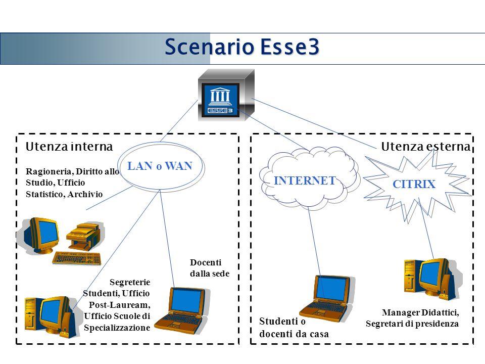 Scenario Esse3 LAN o WAN Utenza interna Utenza esterna INTERNET CITRIX