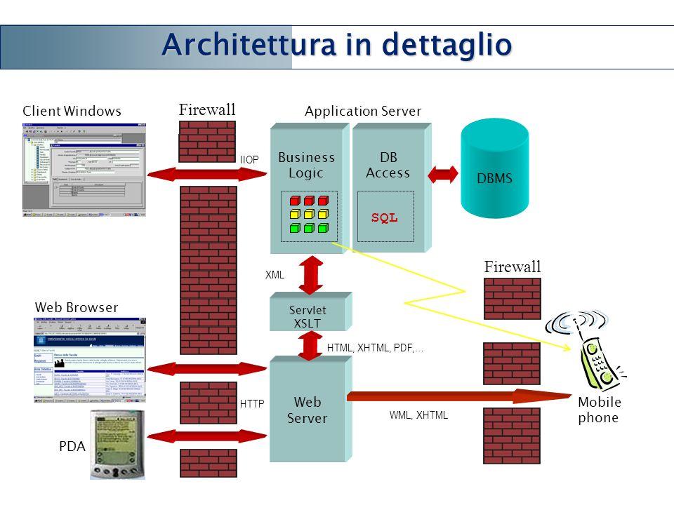 Architettura: dettagli