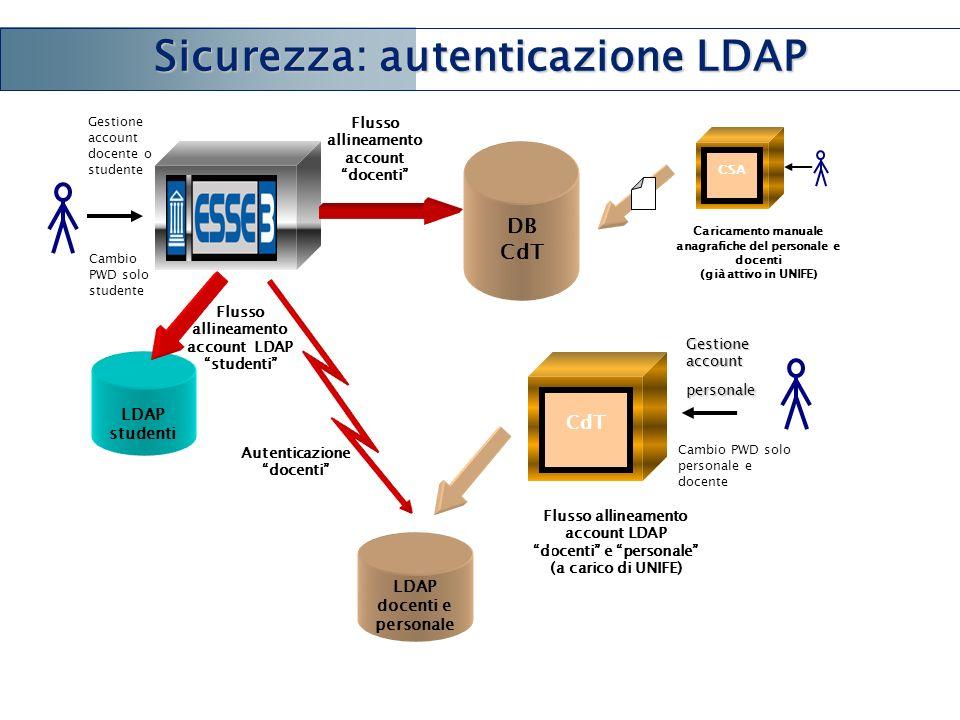 Sicurezza: autenticazione LDAP