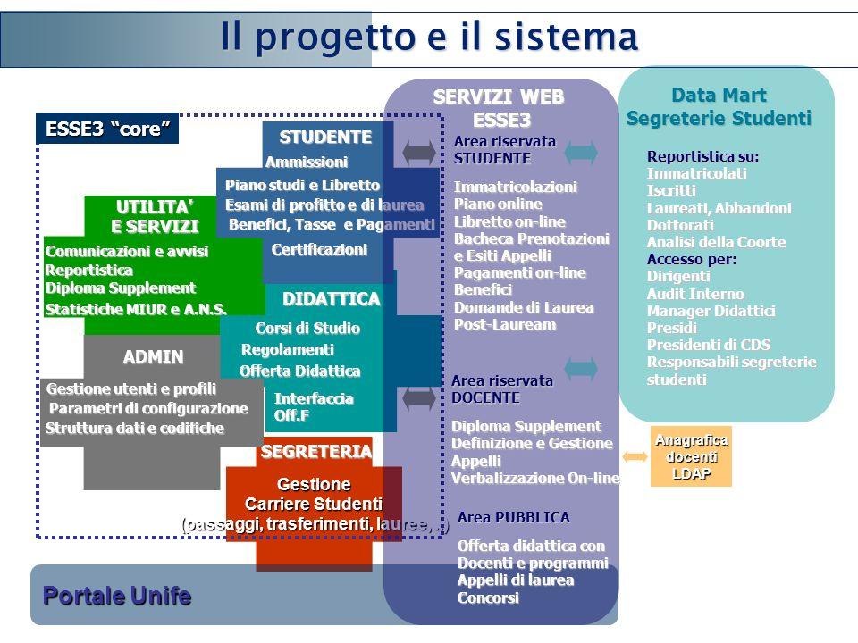Il progetto e il sistema
