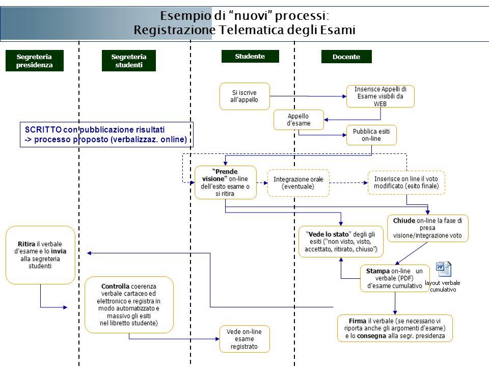 Esempio di nuovi processi: Registrazione Telematica degli Esami