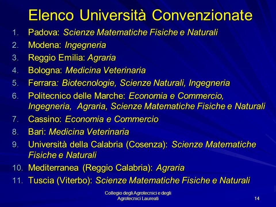 Elenco Università Convenzionate