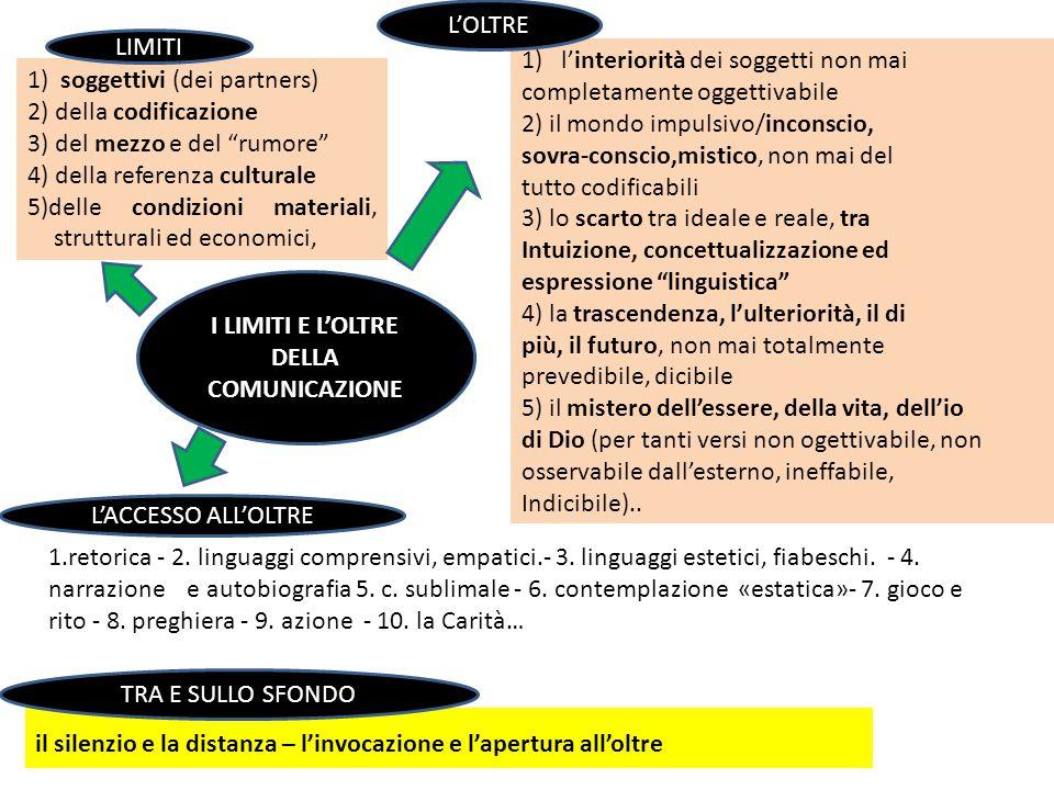 I LIMITI E L'OLTRE DELLA COMUNICAZIONE