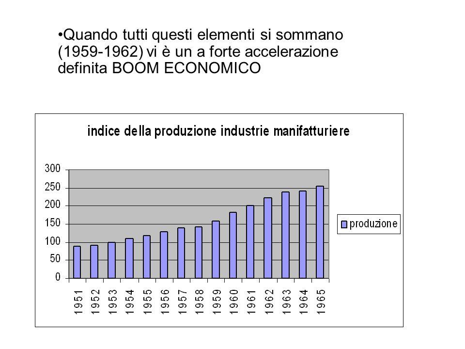 Quando tutti questi elementi si sommano (1959-1962) vi è un a forte accelerazione definita BOOM ECONOMICO