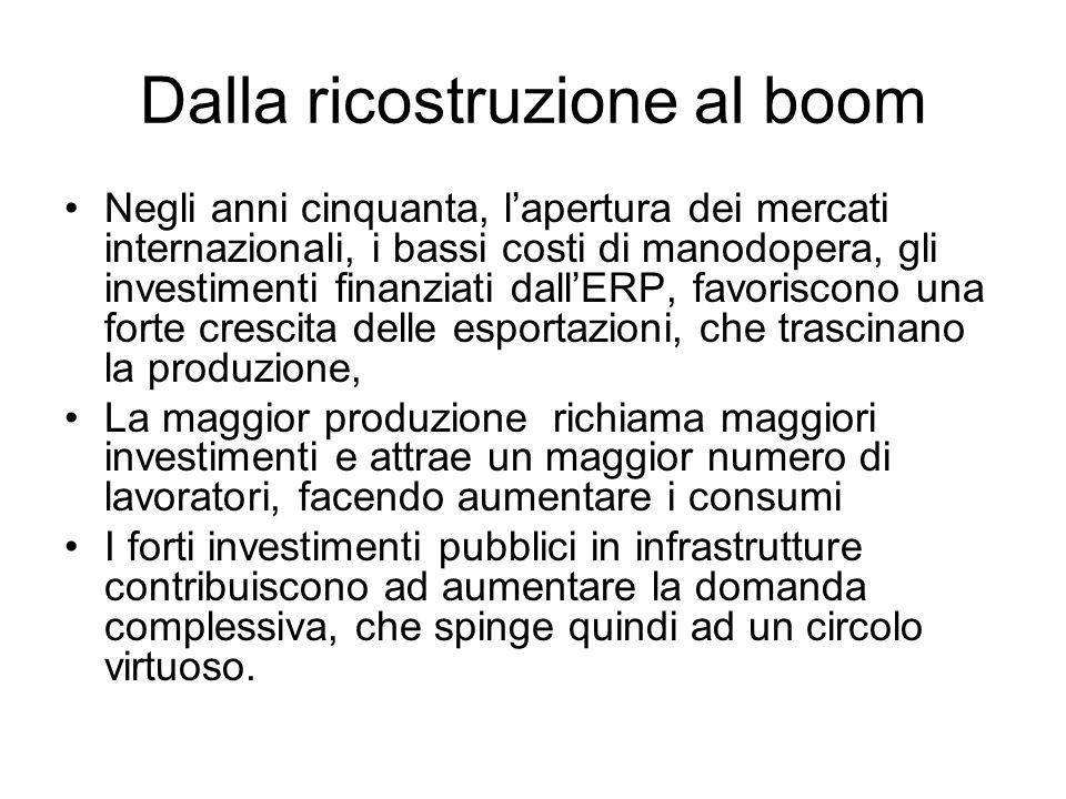 Dalla ricostruzione al boom
