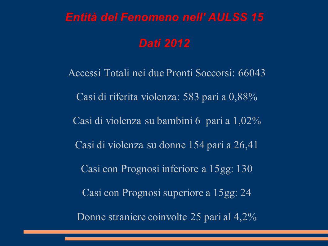 Entità del Fenomeno nell AULSS 15 Dati 2012