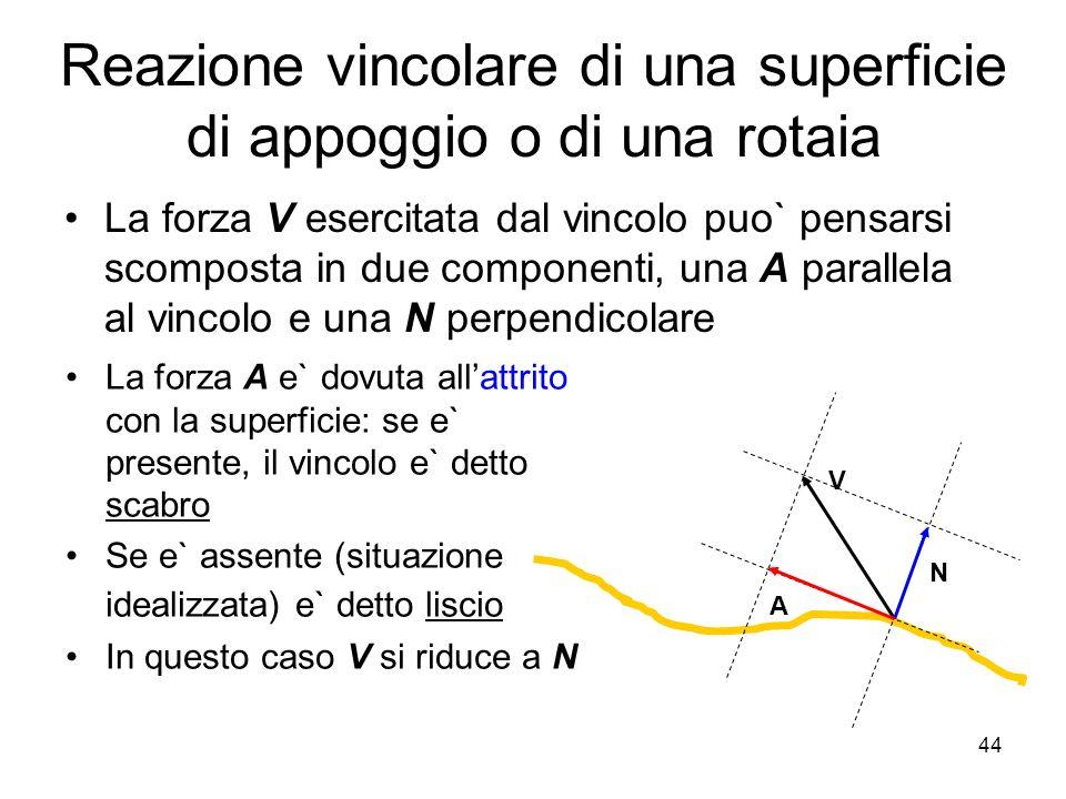 Reazione vincolare di una superficie di appoggio o di una rotaia