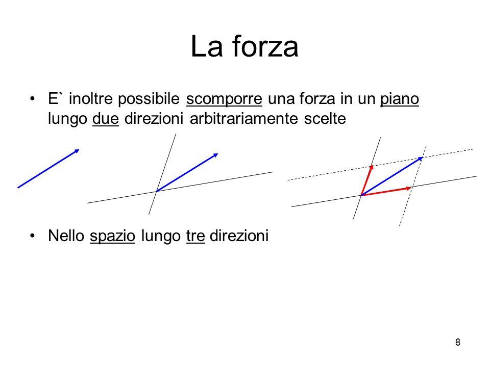 La forza E` inoltre possibile scomporre una forza in un piano lungo due direzioni arbitrariamente scelte.
