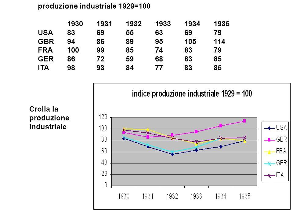 produzione industriale 1929=100