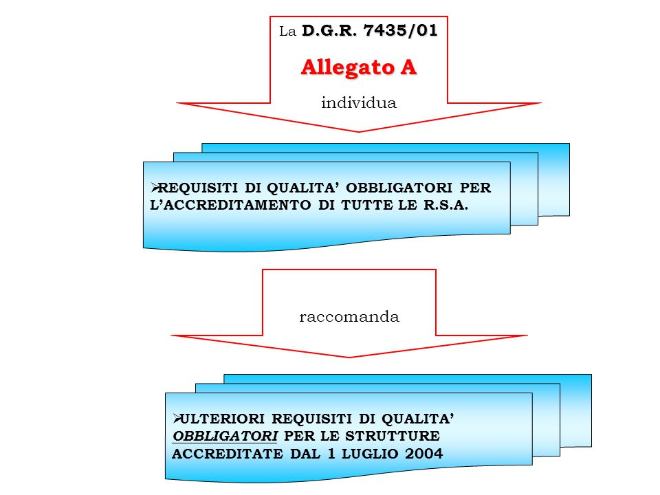 Allegato A individua raccomanda La D.G.R. 7435/01