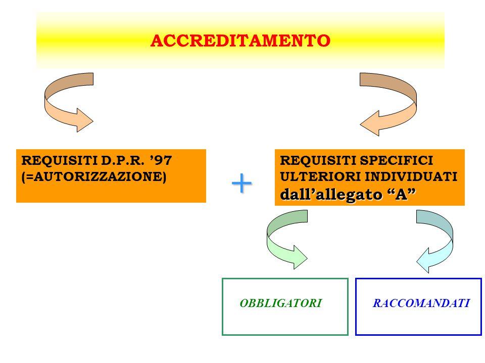 + ACCREDITAMENTO REQUISITI D.P.R. '97 (=AUTORIZZAZIONE)