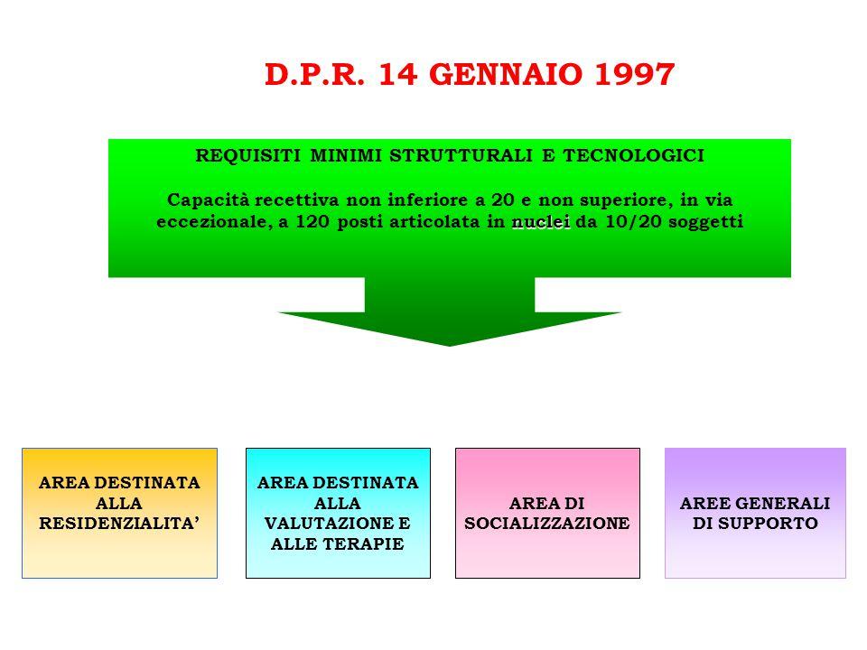 D.P.R. 14 GENNAIO 1997 REQUISITI MINIMI STRUTTURALI E TECNOLOGICI