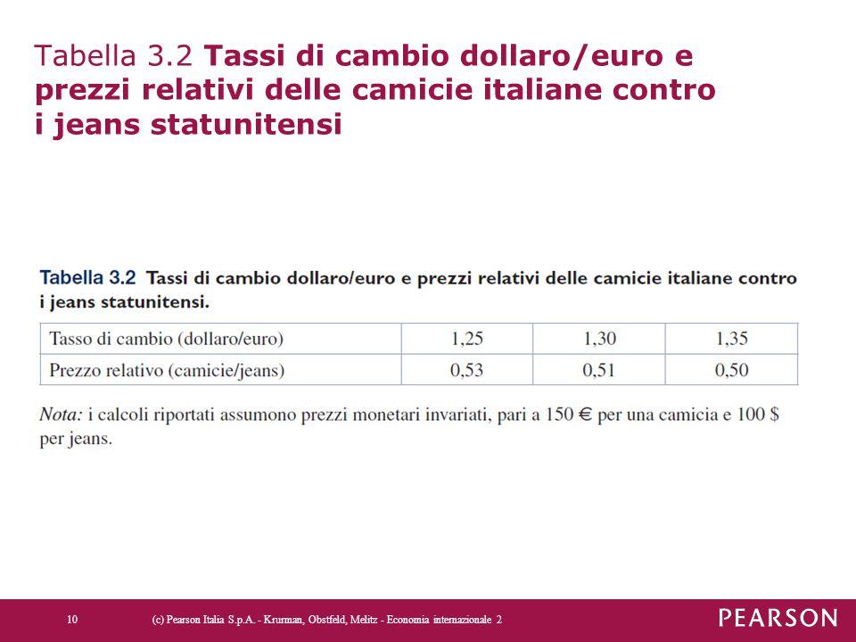Tabella 3.2 Tassi di cambio dollaro/euro e prezzi relativi delle camicie italiane contro i jeans statunitensi
