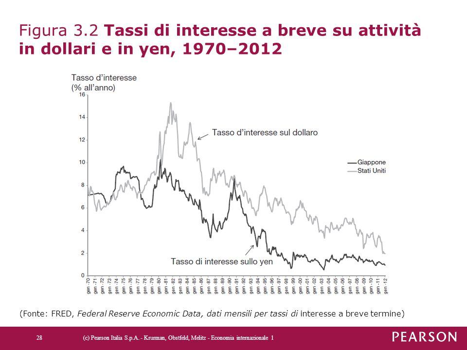 Figura 3.2 Tassi di interesse a breve su attività in dollari e in yen, 1970–2012