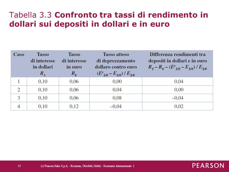 Tabella 3.3 Confronto tra tassi di rendimento in dollari sui depositi in dollari e in euro