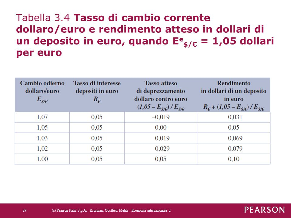 Tabella 3.4 Tasso di cambio corrente dollaro/euro e rendimento atteso in dollari di un deposito in euro, quando Ee$/€ = 1,05 dollari per euro
