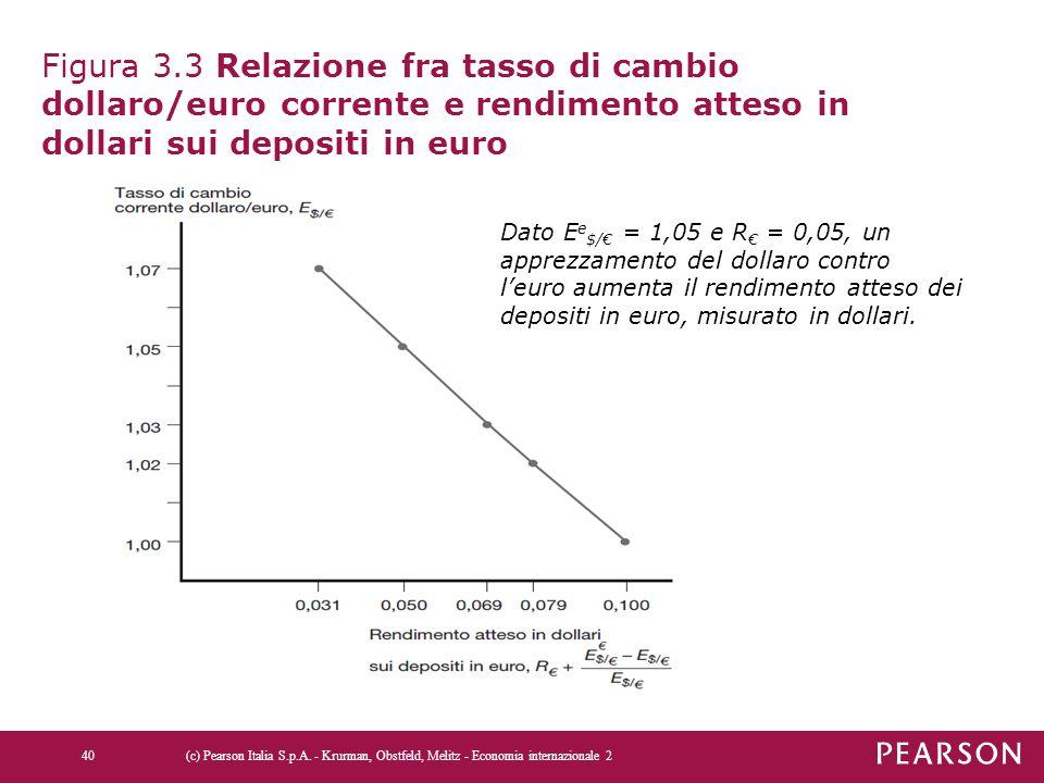Figura 3.3 Relazione fra tasso di cambio dollaro/euro corrente e rendimento atteso in dollari sui depositi in euro