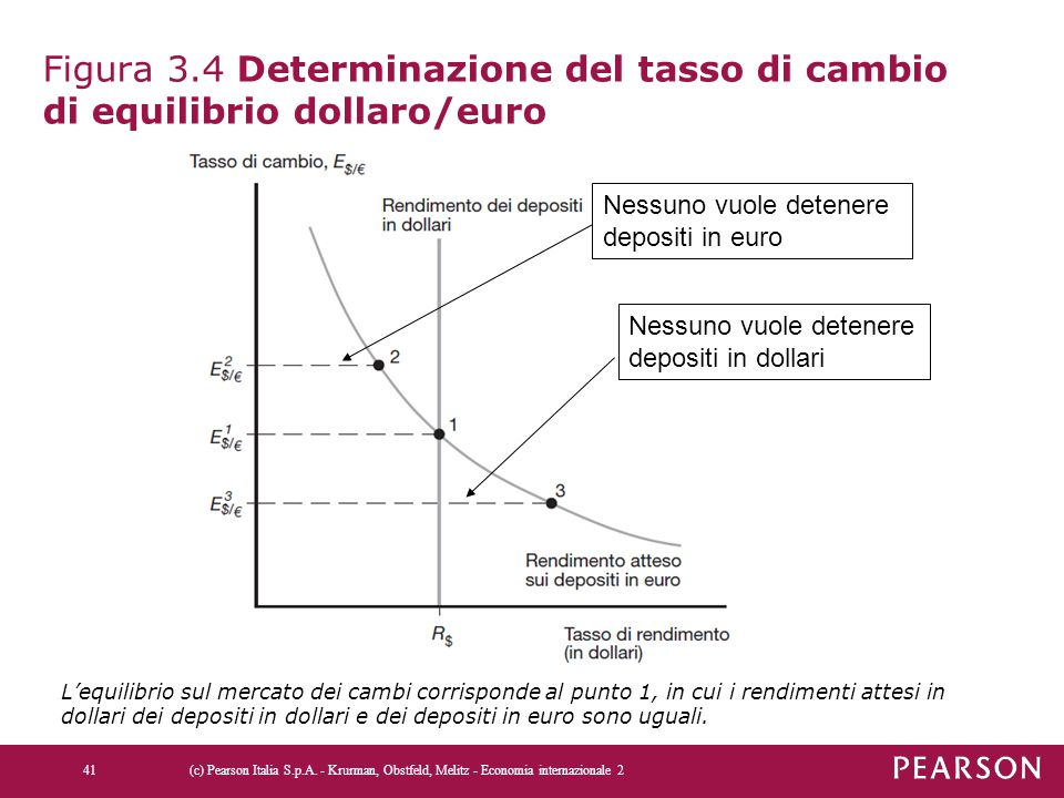 Figura 3.4 Determinazione del tasso di cambio di equilibrio dollaro/euro