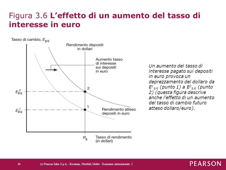 Figura 3.6 L'effetto di un aumento del tasso di interesse in euro