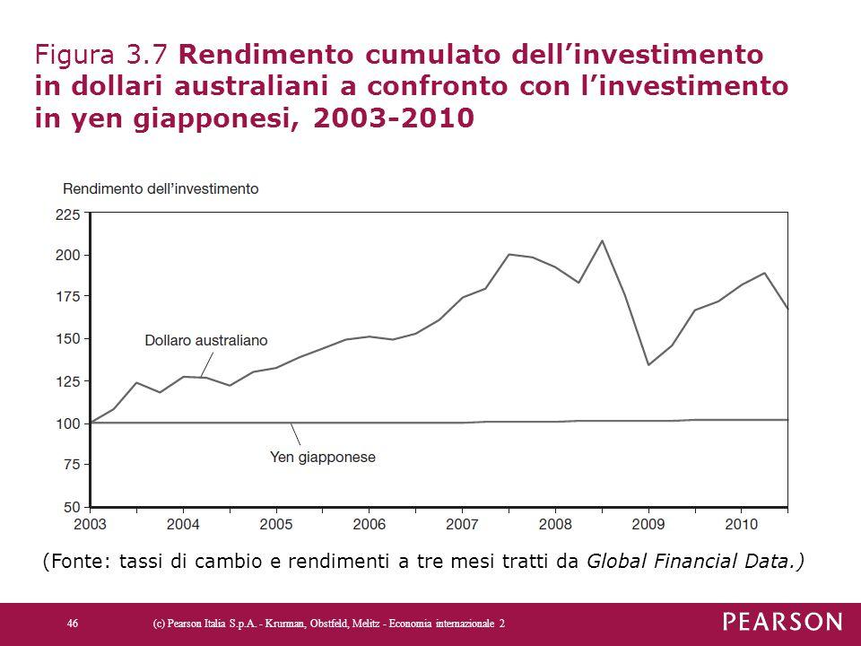 Figura 3.7 Rendimento cumulato dell'investimento in dollari australiani a confronto con l'investimento in yen giapponesi, 2003-2010