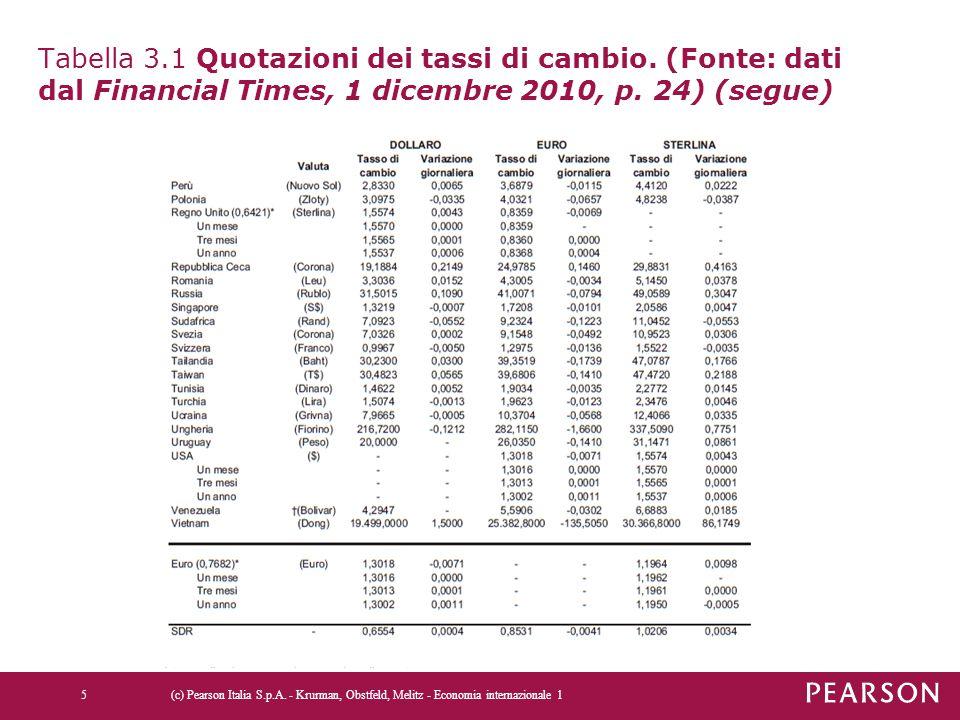 Tabella 3. 1 Quotazioni dei tassi di cambio
