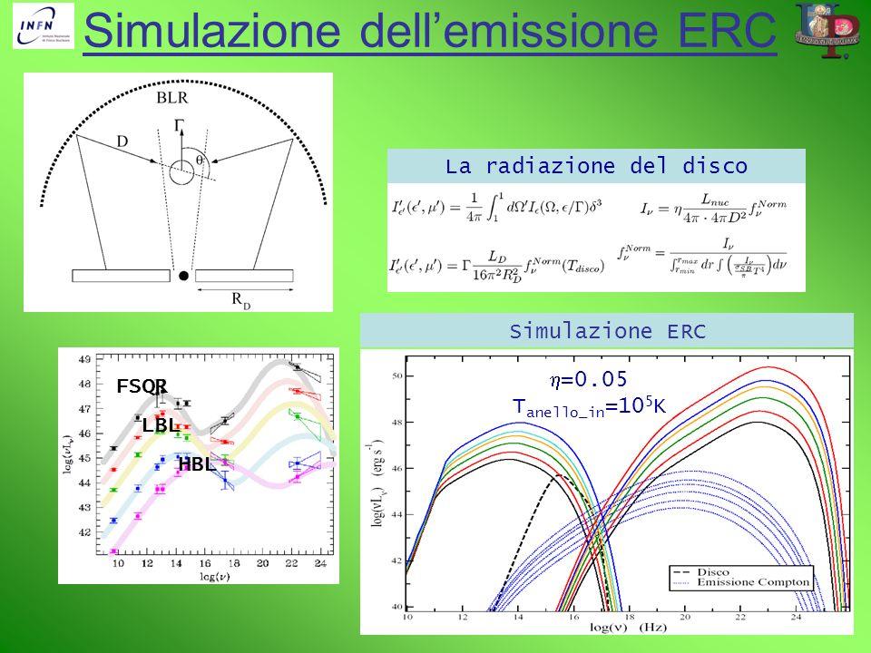 Simulazione dell'emissione ERC