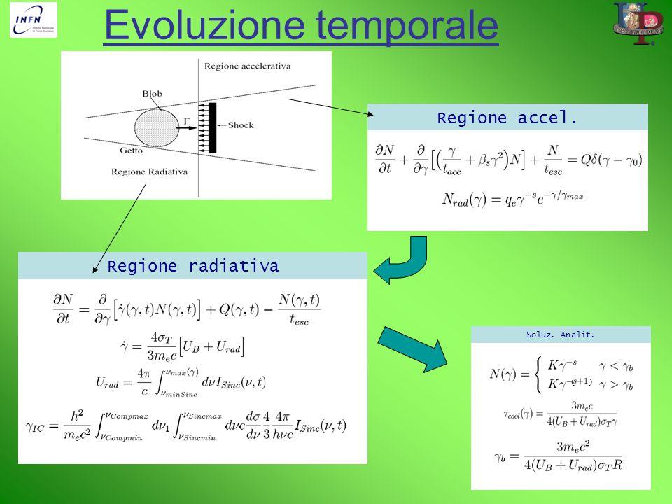 Evoluzione temporale Regione accel. Regione radiativa Soluz. Analit.