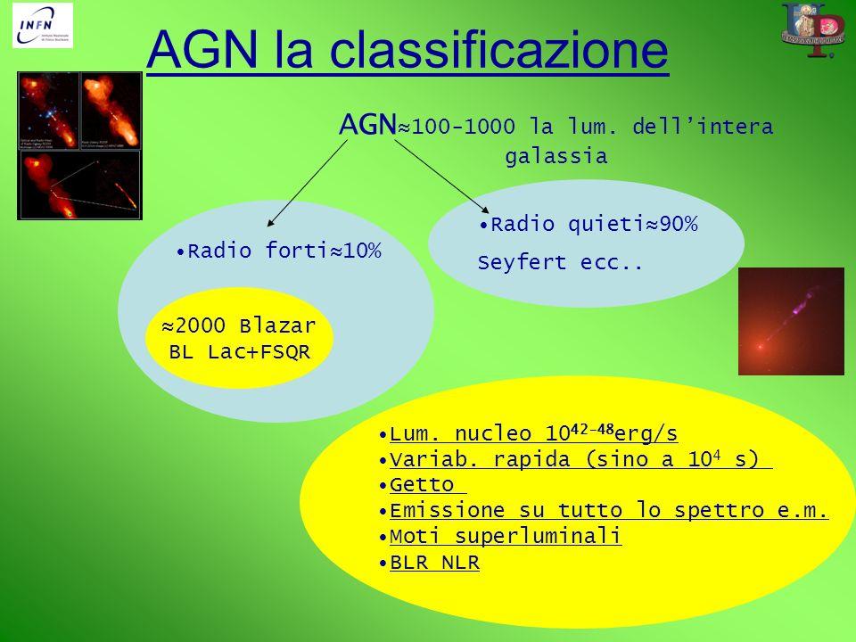 AGN la classificazione