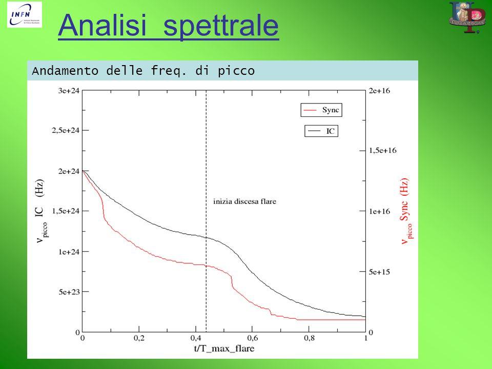 Analisi spettrale Andamento delle freq. di picco