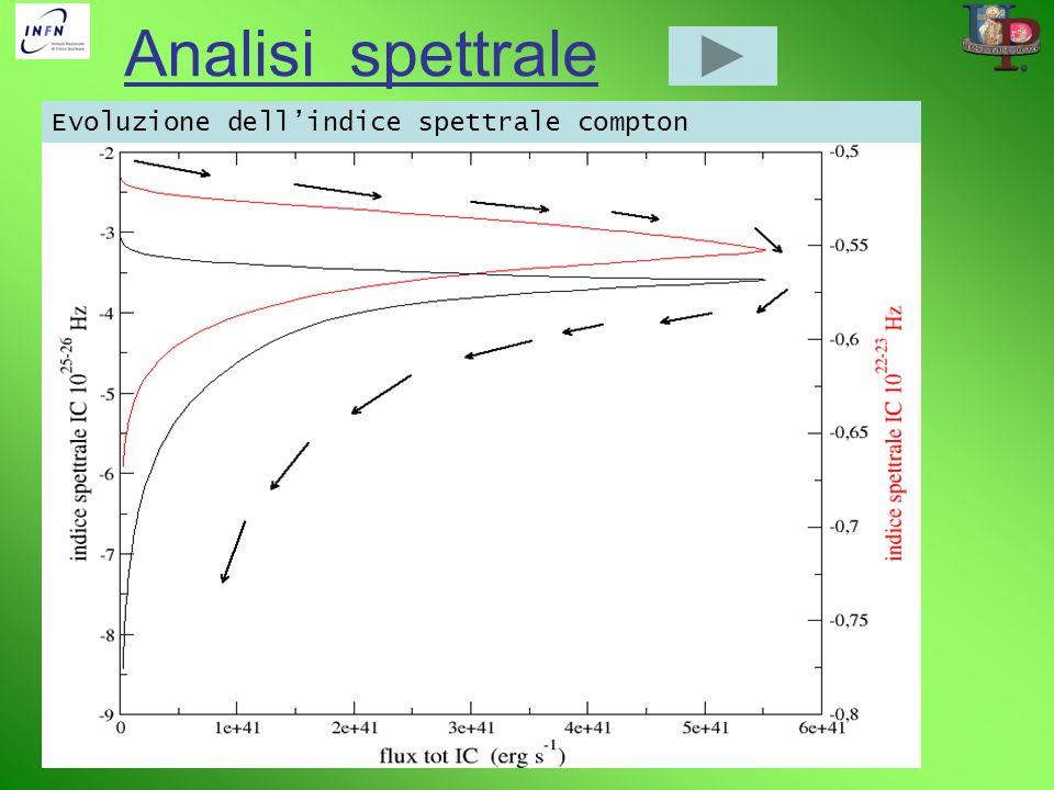 Analisi spettrale Evoluzione dell'indice spettrale compton