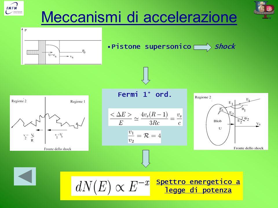 Meccanismi di accelerazione